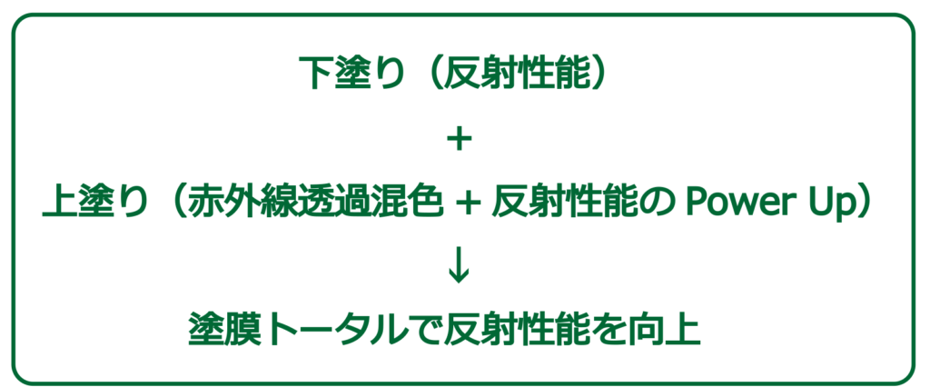 遮熱塗装、屋根の塗装には大阪府高石市、東方美研へ。屋根の遮熱塗装で光熱費の節約、過ごしやすい住まいを実現します。