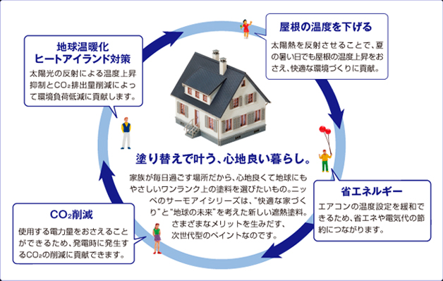 遮熱塗装をすることで、屋根の温度が下がり、エアコンの使用量がかわります。省エネルギーで光熱費も安くすみます。屋根の塗装についてのご相談は、大阪府東方美研へお任せください